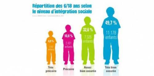 pauvreté,unicef,droits de l'enfant,enfants pauvres,catherine dolto,exclusion sociale,harcèlement scolaire,serge paugam